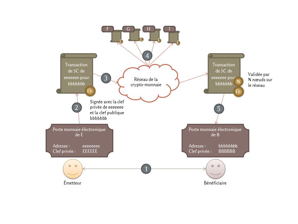 cryptomonnaie-Diapositive2